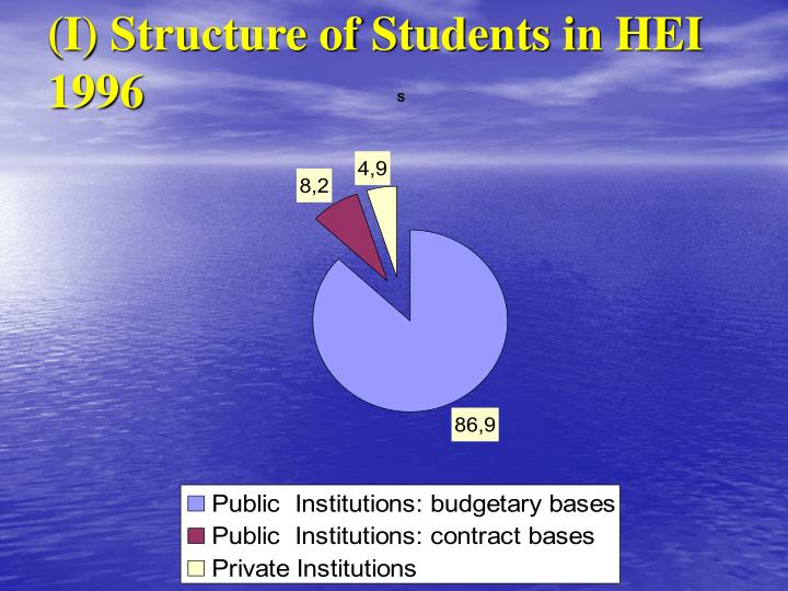 (I) Structure of Students in HEI
