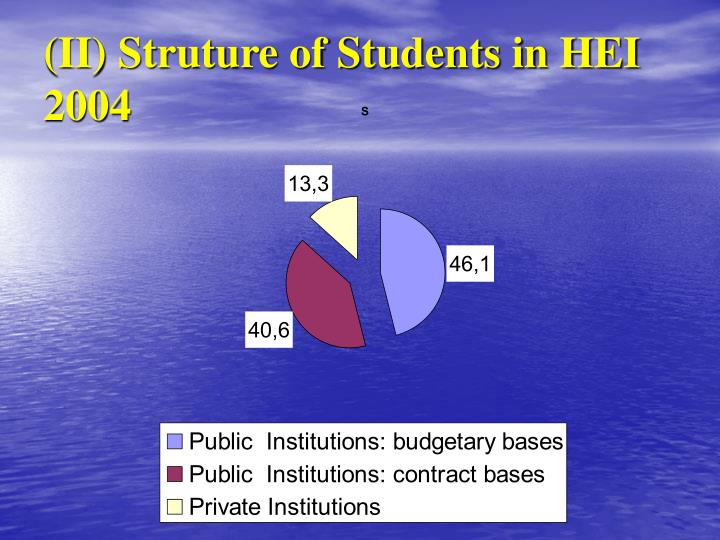 (II) Struture of Students in HEI