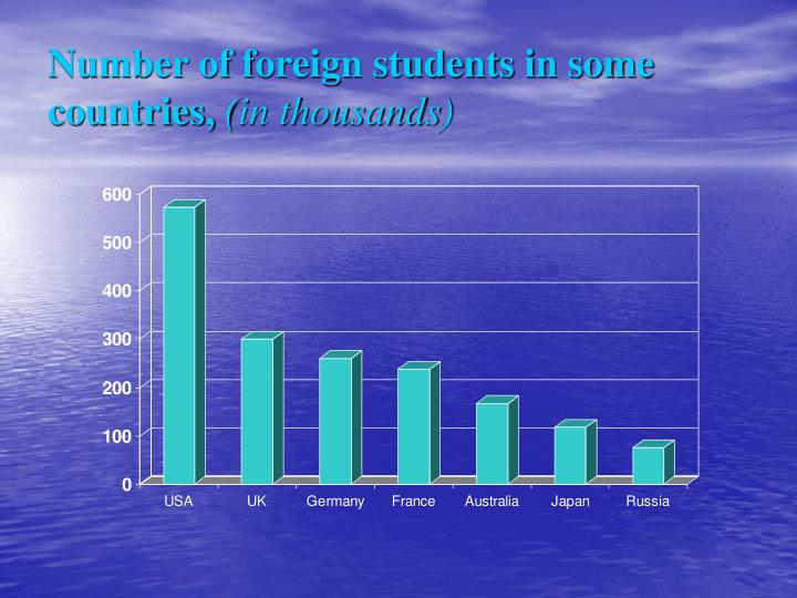 Number of foreign students in some countries,