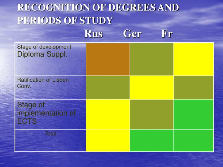 RECOGNITION OF DEGREES AND PERIODS OF STUDY