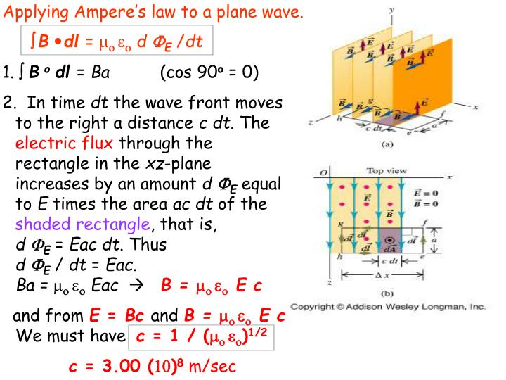 Applying Ampere's law to a plane wave.