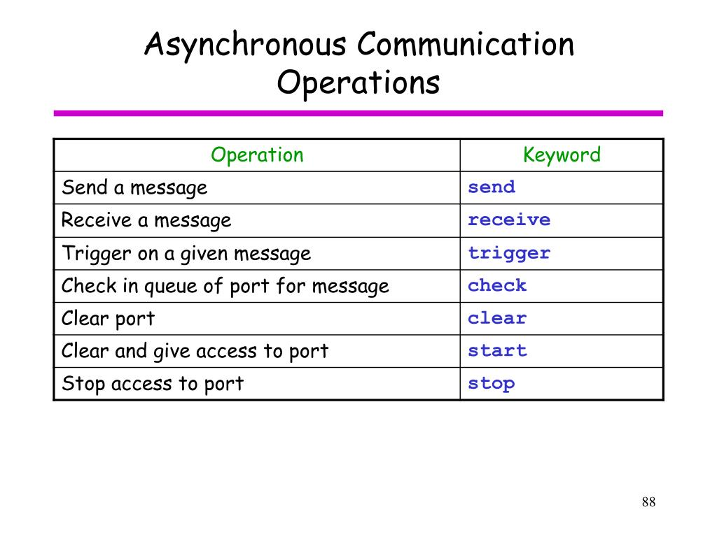Asynchronous Communication Operations