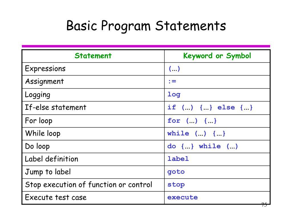 Basic Program Statements