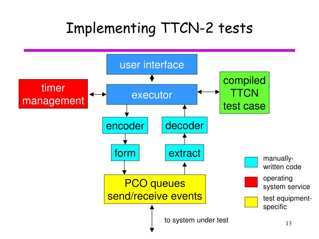 Implementing TTCN-2 tests