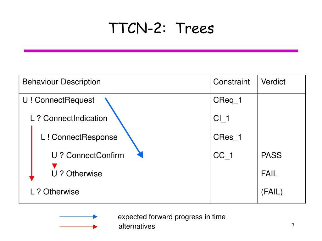 TTCN-2:  Trees