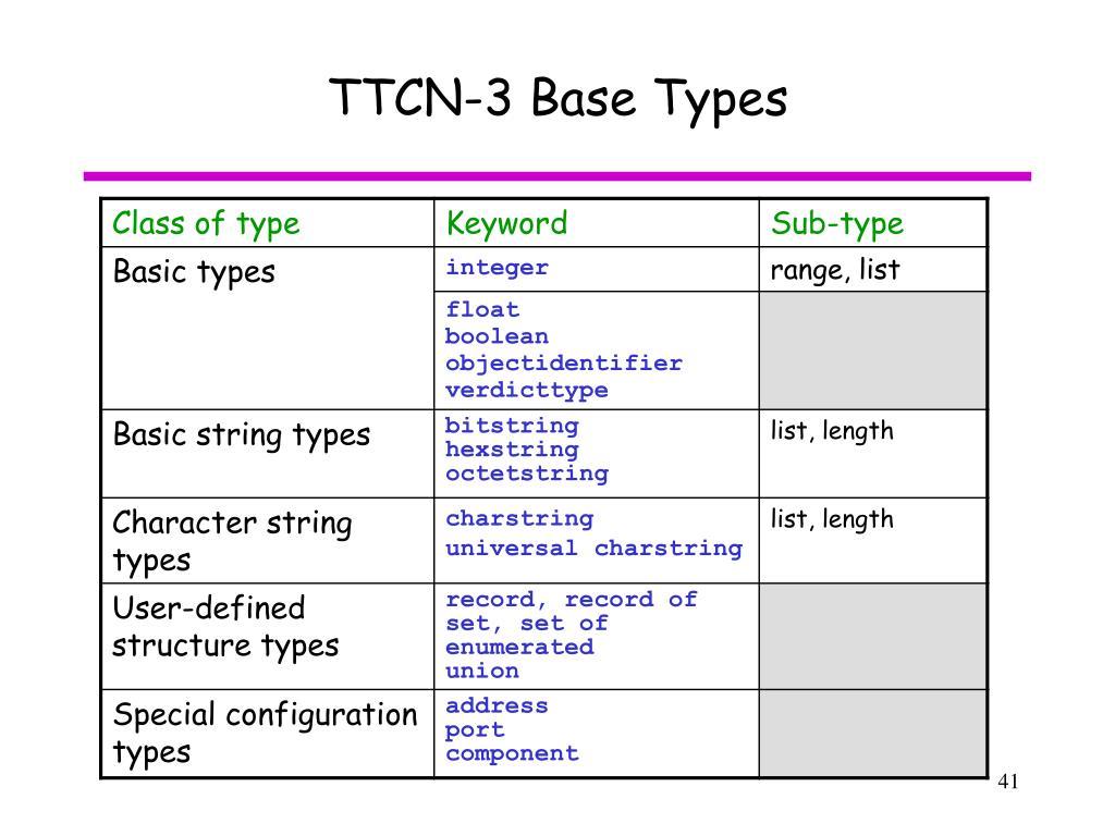 TTCN-3 Base Types