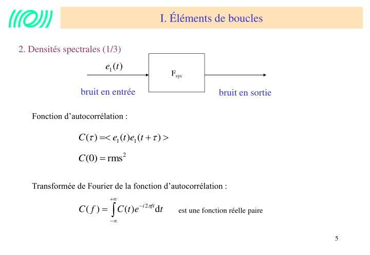 Transformée de Fourier de la fonction d'autocorrélation :