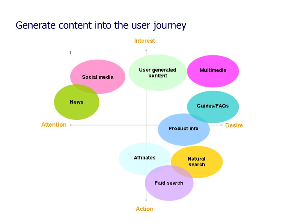 Generate content into the user journey