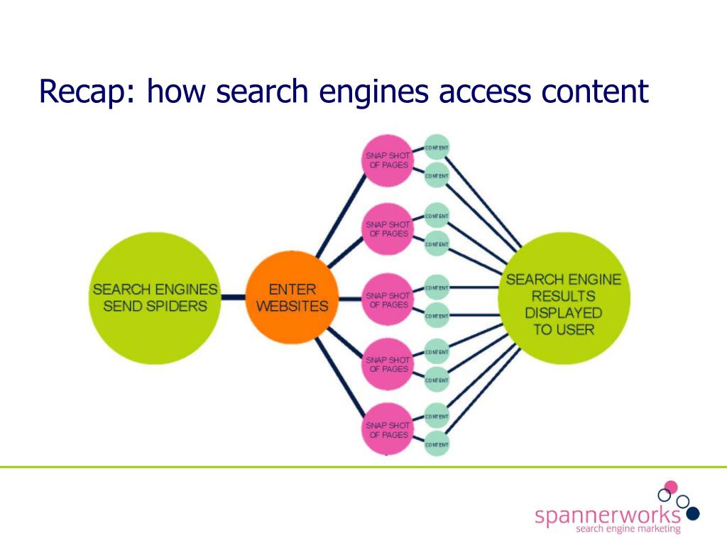 Recap: how search engines access content