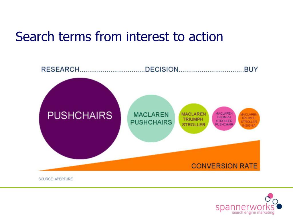 Search terms from interest to action