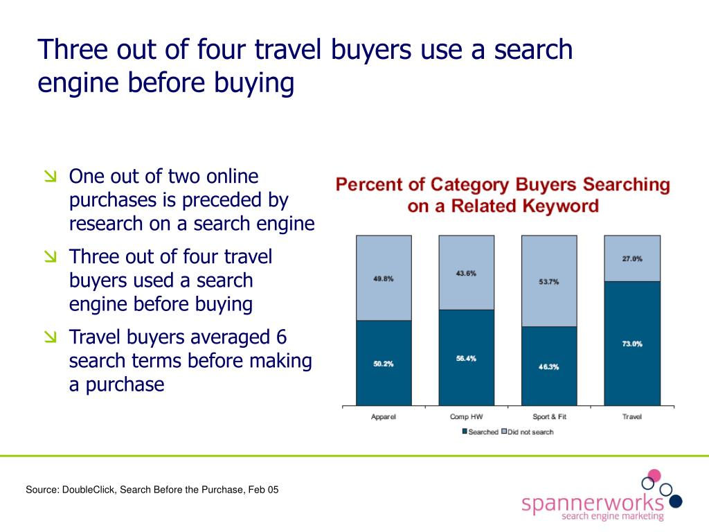Three out of four travel buyers use a search engine before buying