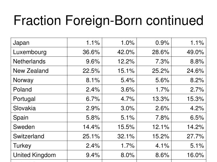 Fraction Foreign-Born continued