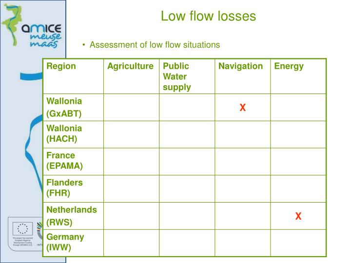 Low flow losses
