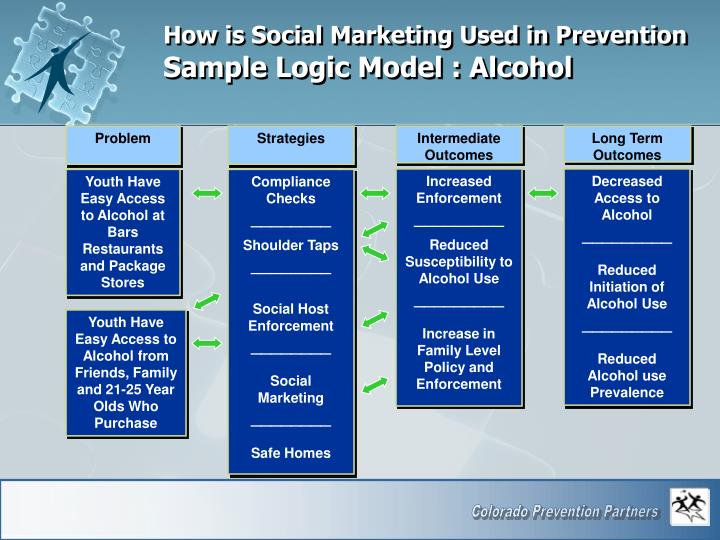 How is Social Marketing Used in Prevention