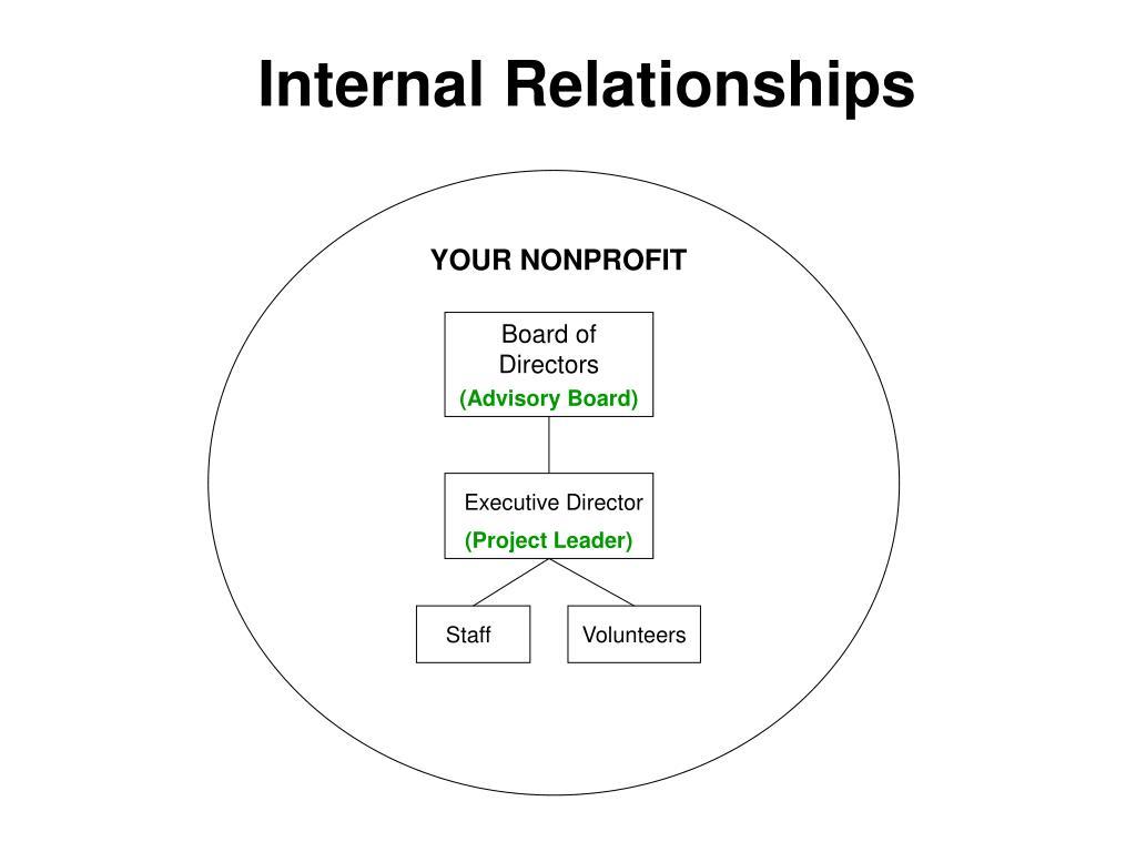 Internal Relationships
