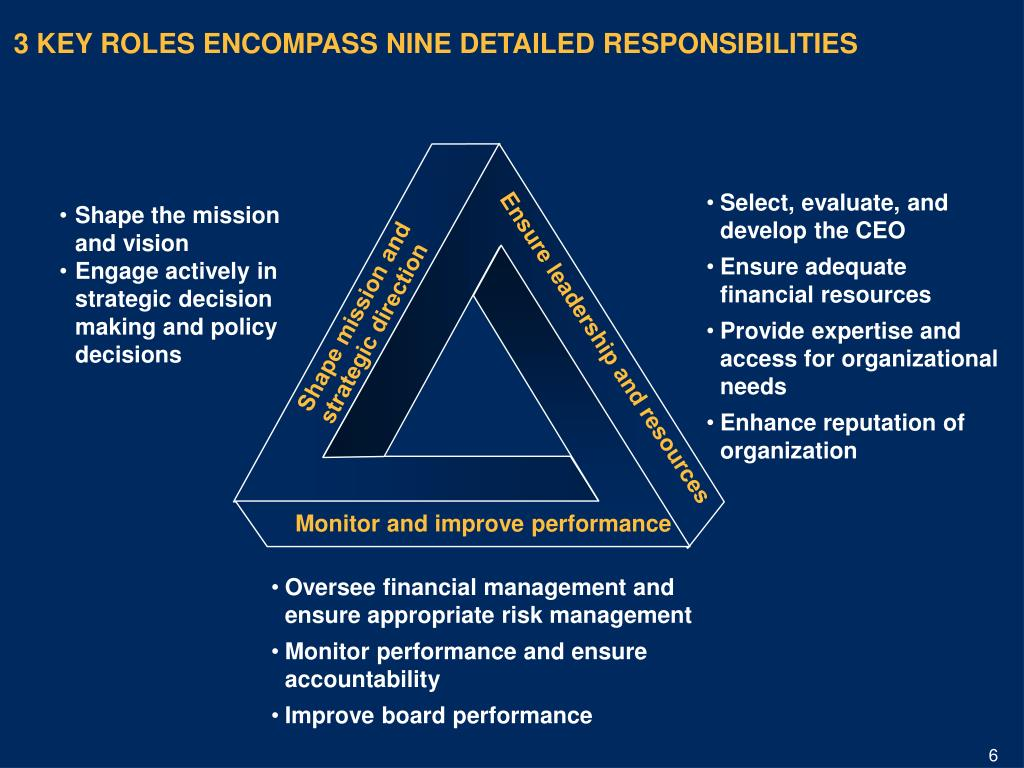 3 KEY ROLES ENCOMPASS NINE DETAILED RESPONSIBILITIES