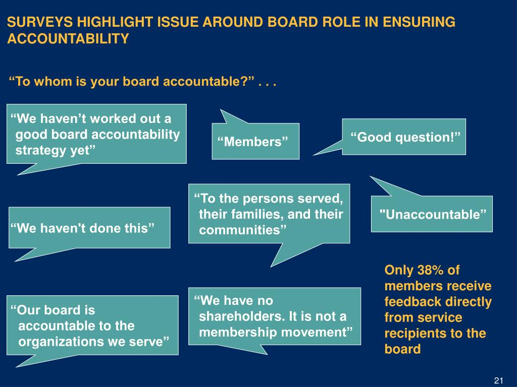 SURVEYS HIGHLIGHT ISSUE AROUND BOARD ROLE IN ENSURING ACCOUNTABILITY