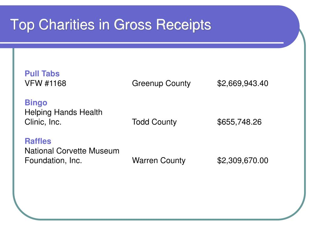 Top Charities in Gross Receipts