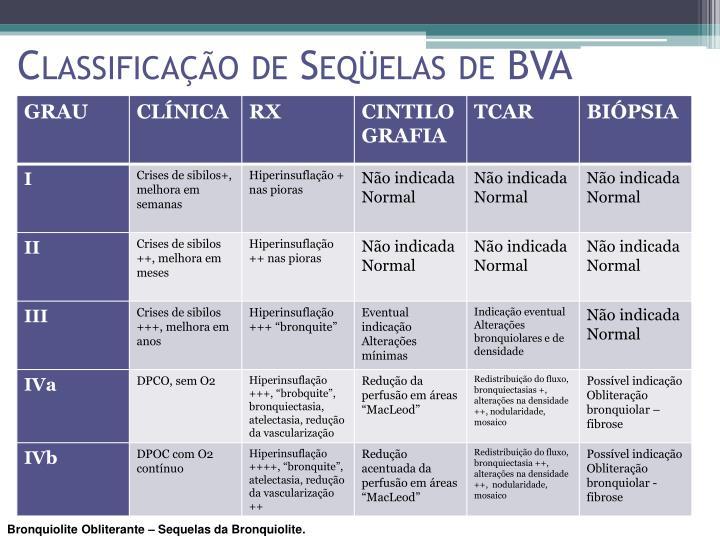 Classificação de Seqüelas de BVA