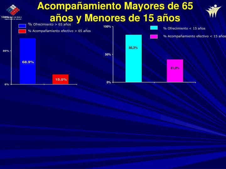 Acompañamiento Mayores de 65 años y Menores de 15 años