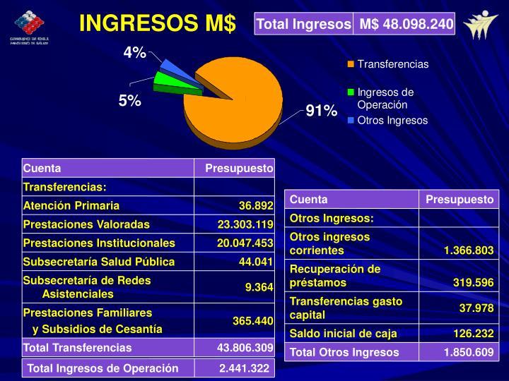 Total Ingresos
