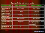 types of companies in india7
