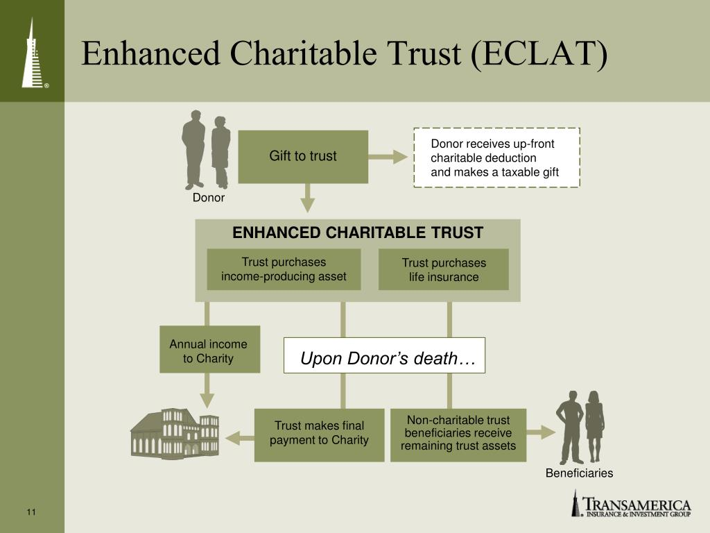 Enhanced Charitable Trust (ECLAT)