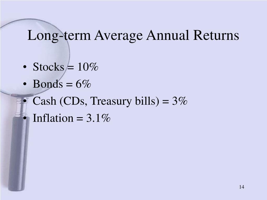 Long-term Average Annual Returns