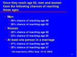 once they reach age 65 men and women have the following chances of reaching these ages