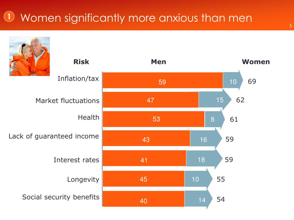 Women significantly more anxious than men