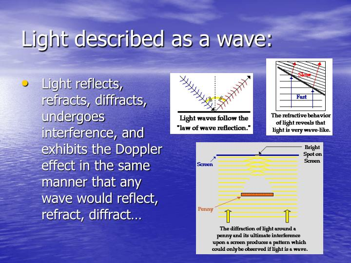 Light described as a wave
