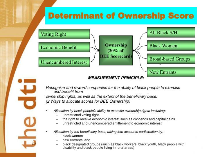 Determinant of Ownership Score