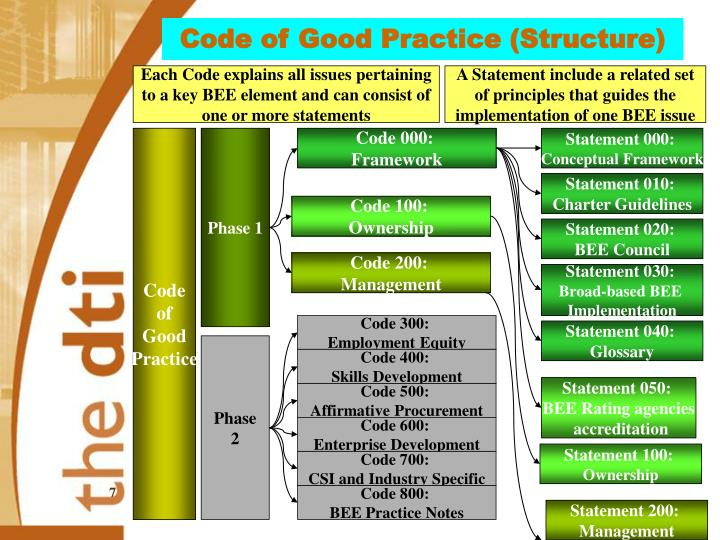 Code of Good Practice (Structure)