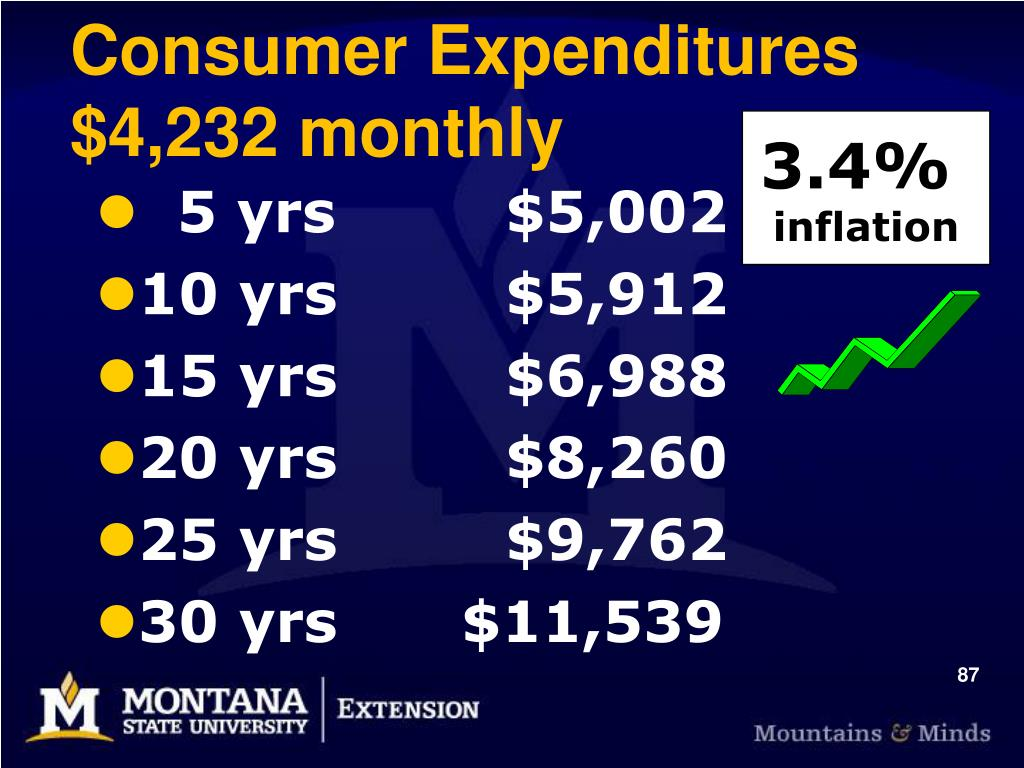 Consumer Expenditures $4,232 monthly