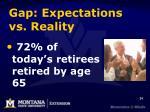gap expectations vs reality