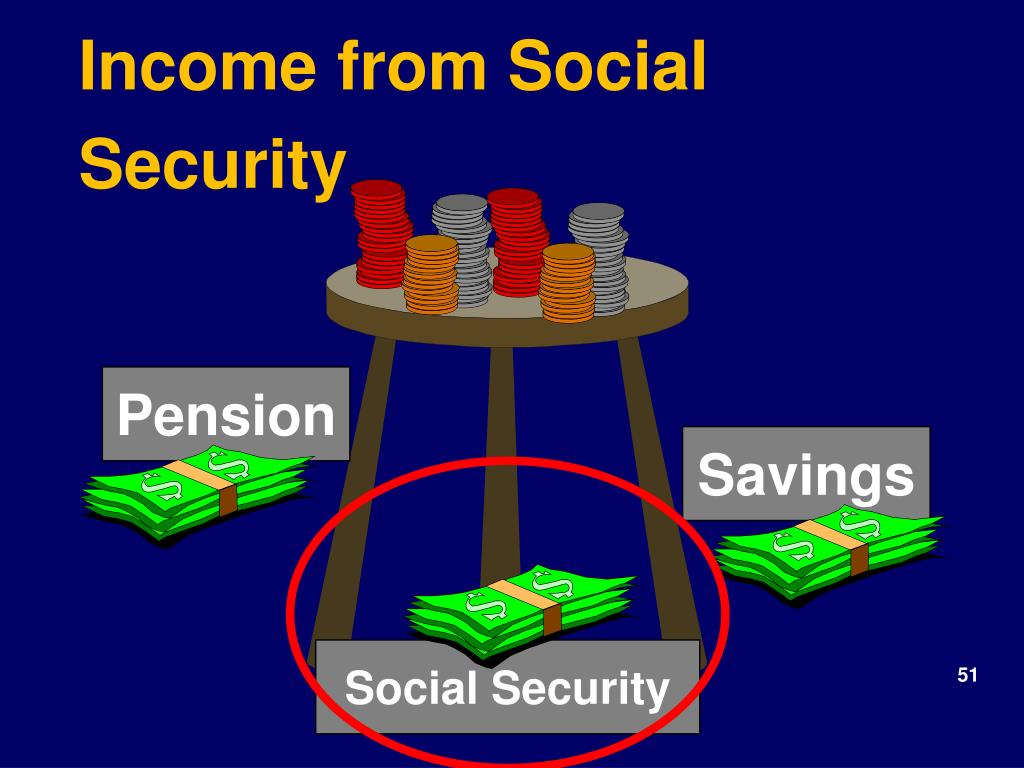 Income from Social Security