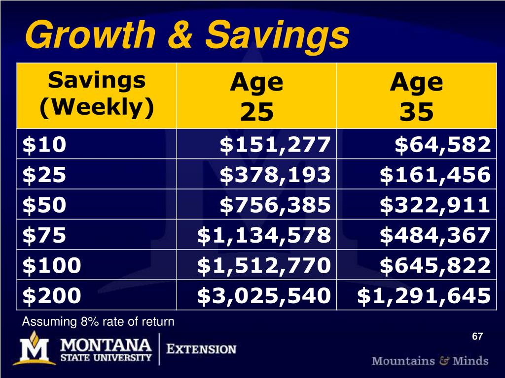 Growth & Savings