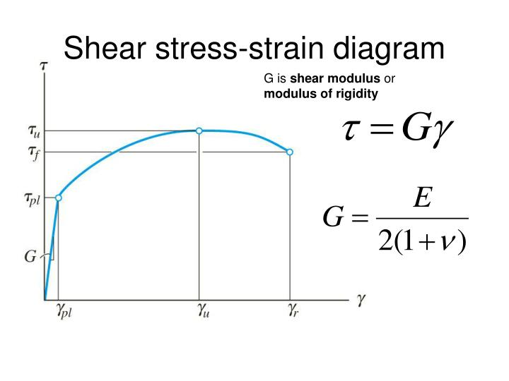 Ppt shear stress versus shear strain powerpoint presentation id shear stress strain diagram ccuart Choice Image