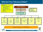 what are your fiduciary duties