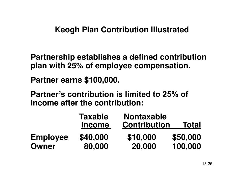 Keogh Plan Contribution Illustrated
