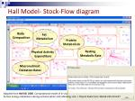 hall model stock flow diagram15