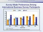 survey mode preferences among international business survey participants