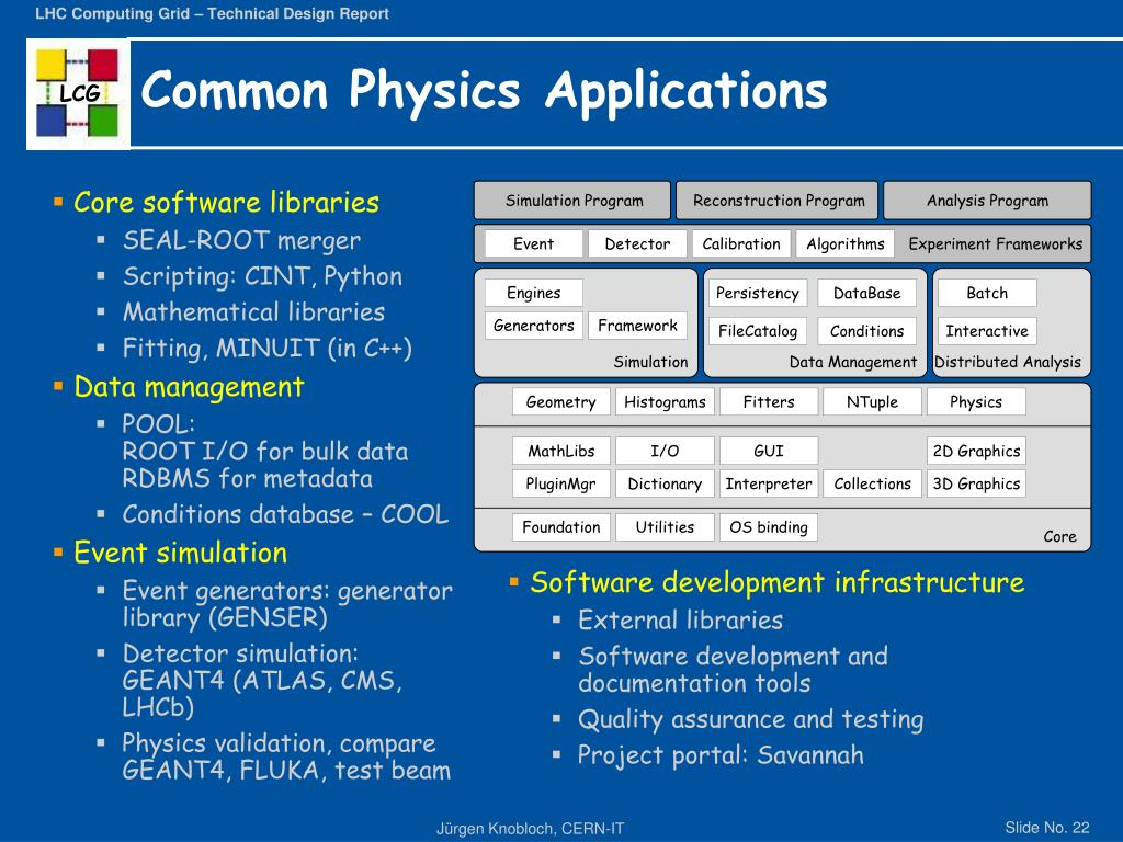 Core software libraries