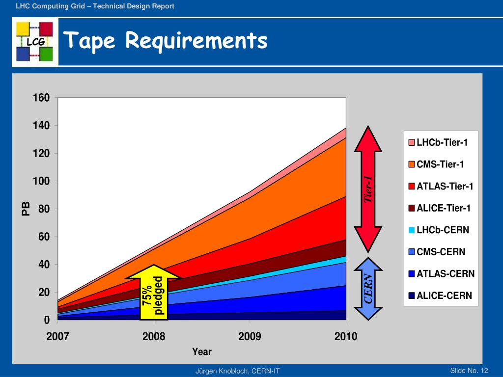 Tape Requirements