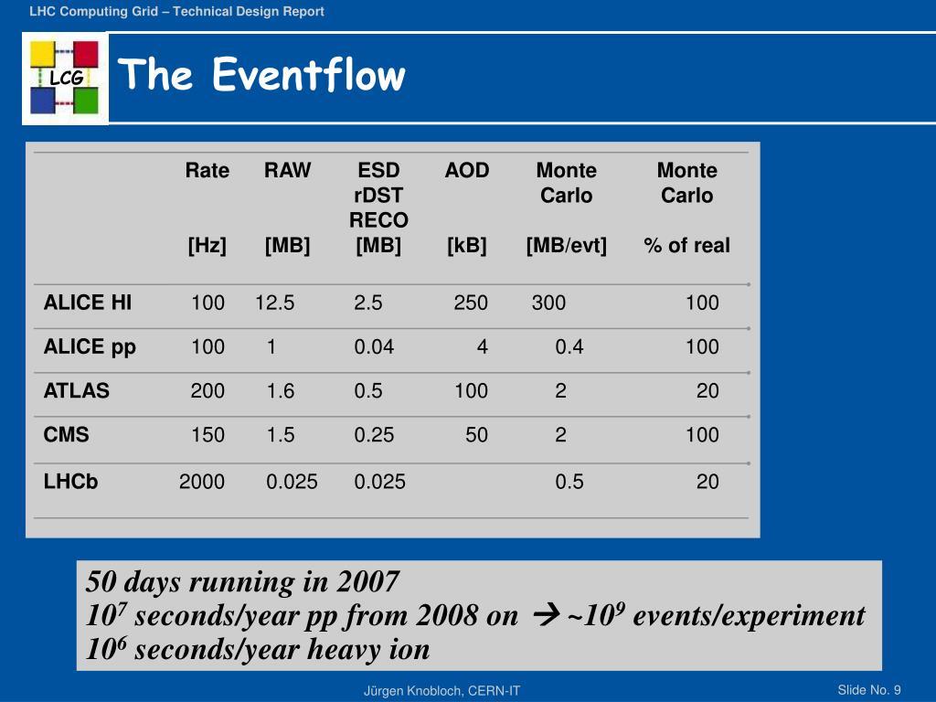 The Eventflow