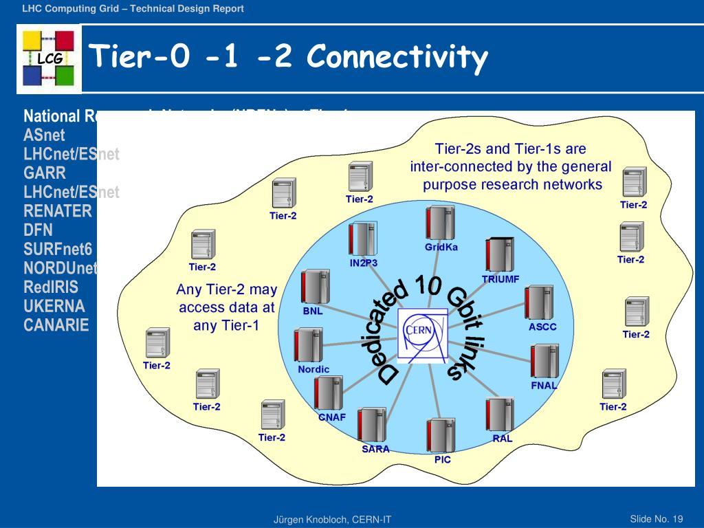 Tier-0 -1 -2 Connectivity