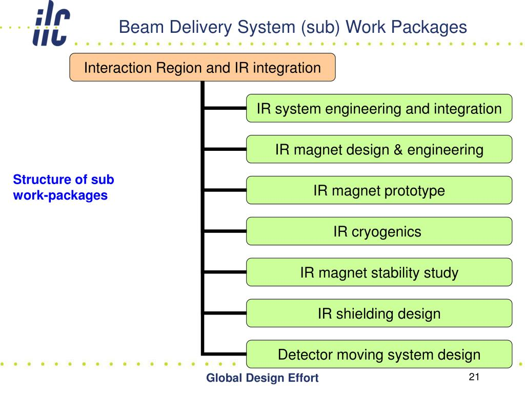 Beam Delivery System (sub) Work Packages