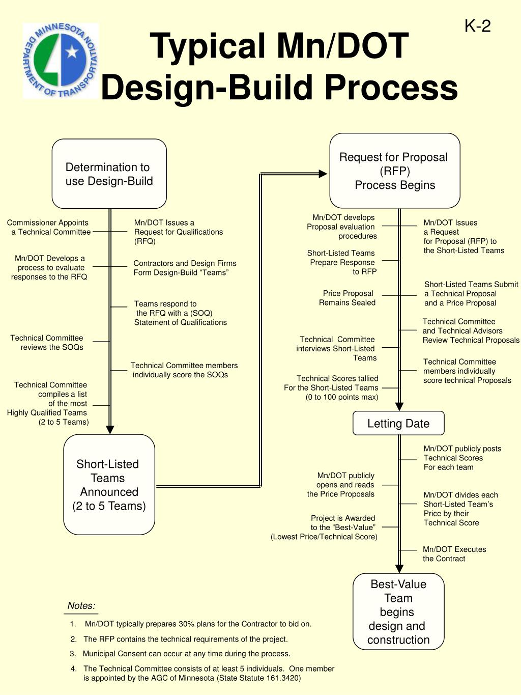 typical mn dot design build process l.
