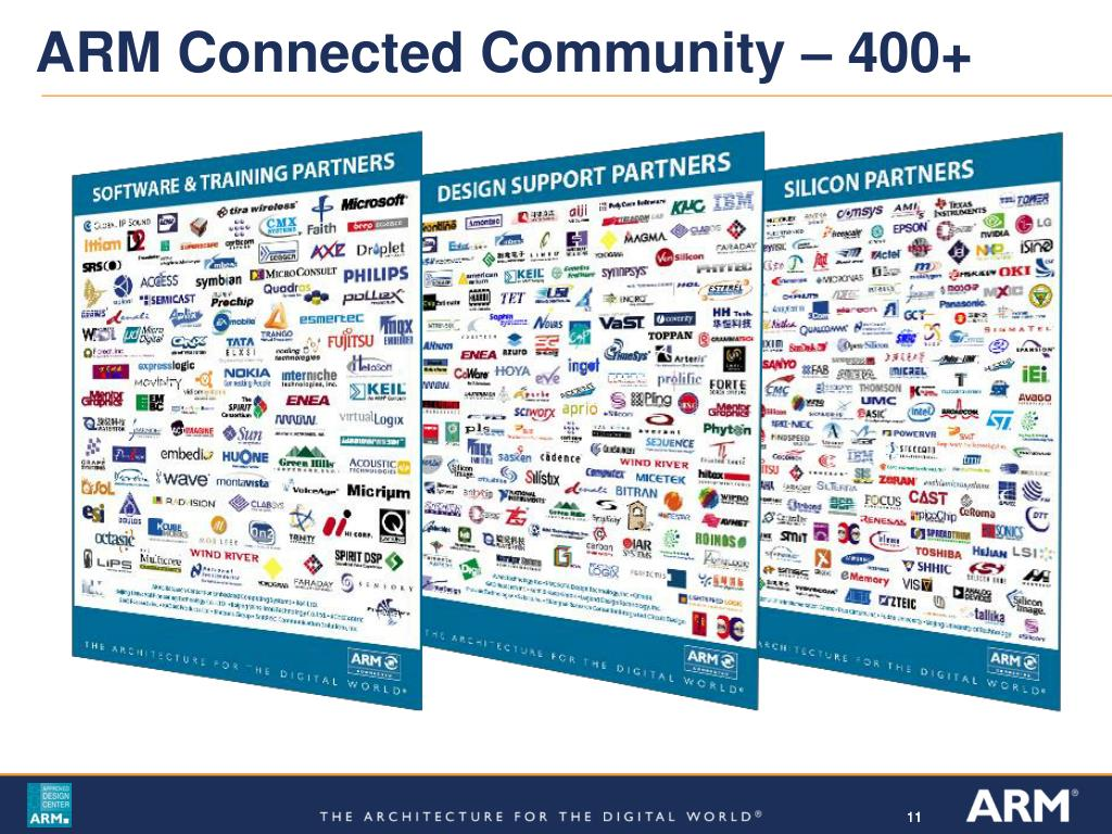 ARM Connected Community – 400+