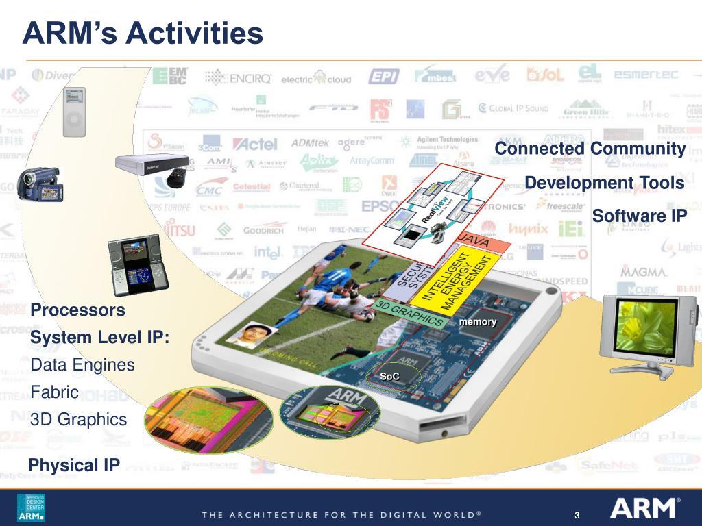 ARM's Activities